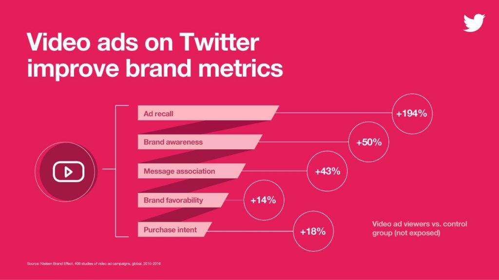 I video su Twitter hanno un livello di engagement molto alto