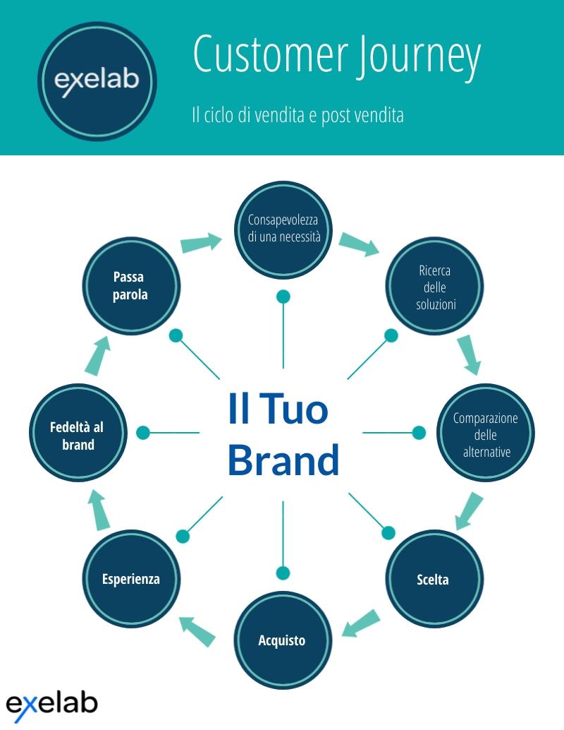 ciclo di vendita e post vendita