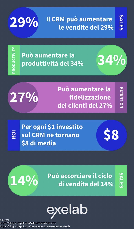 vantaggi dell'utilizzo di un CRM