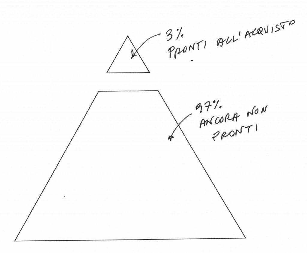 Percentuale di prospetti pronti all'acquisto