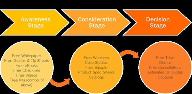 buyer journey-creare un funnel di marketing
