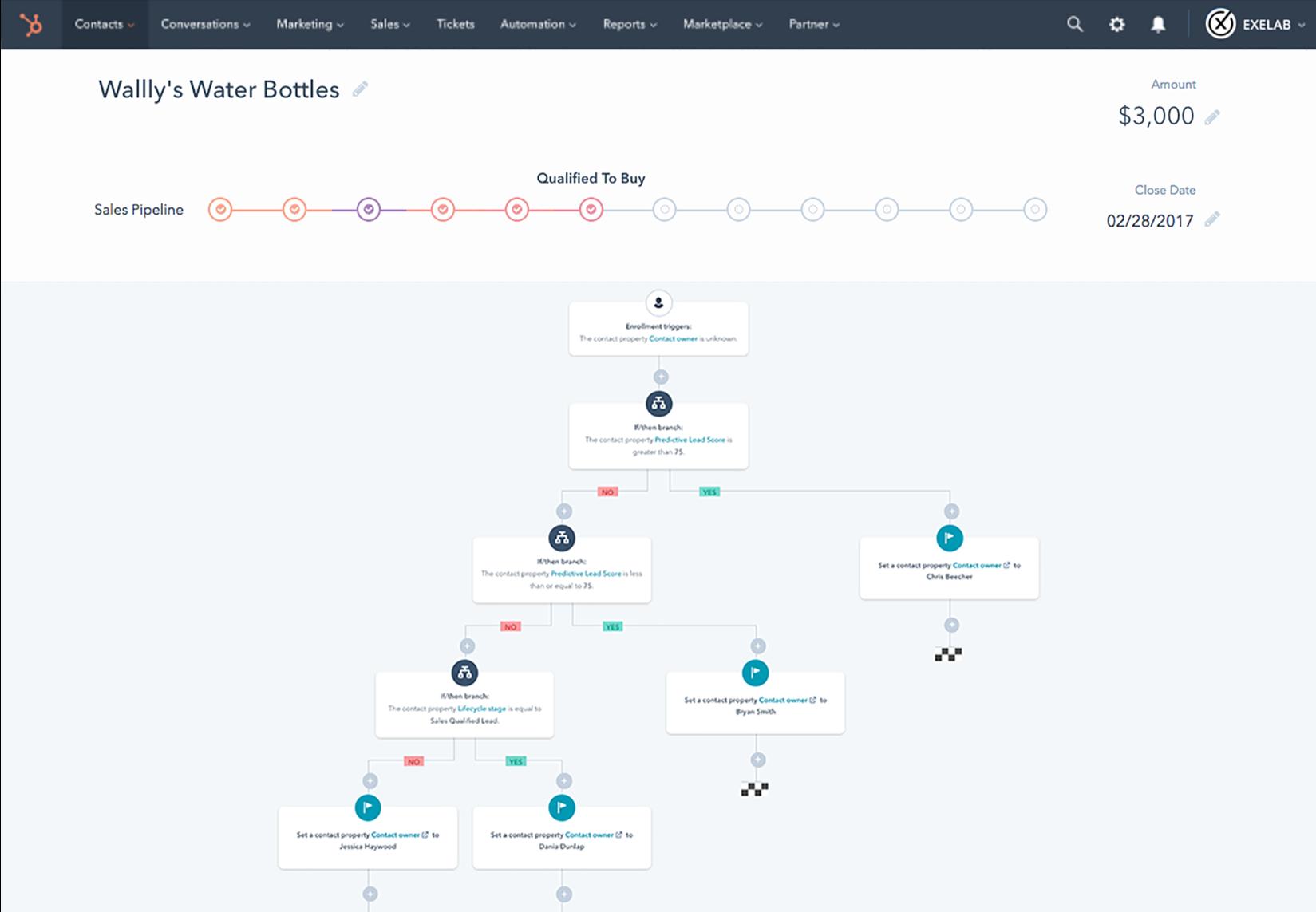 Pipeline Workflow HubSpot